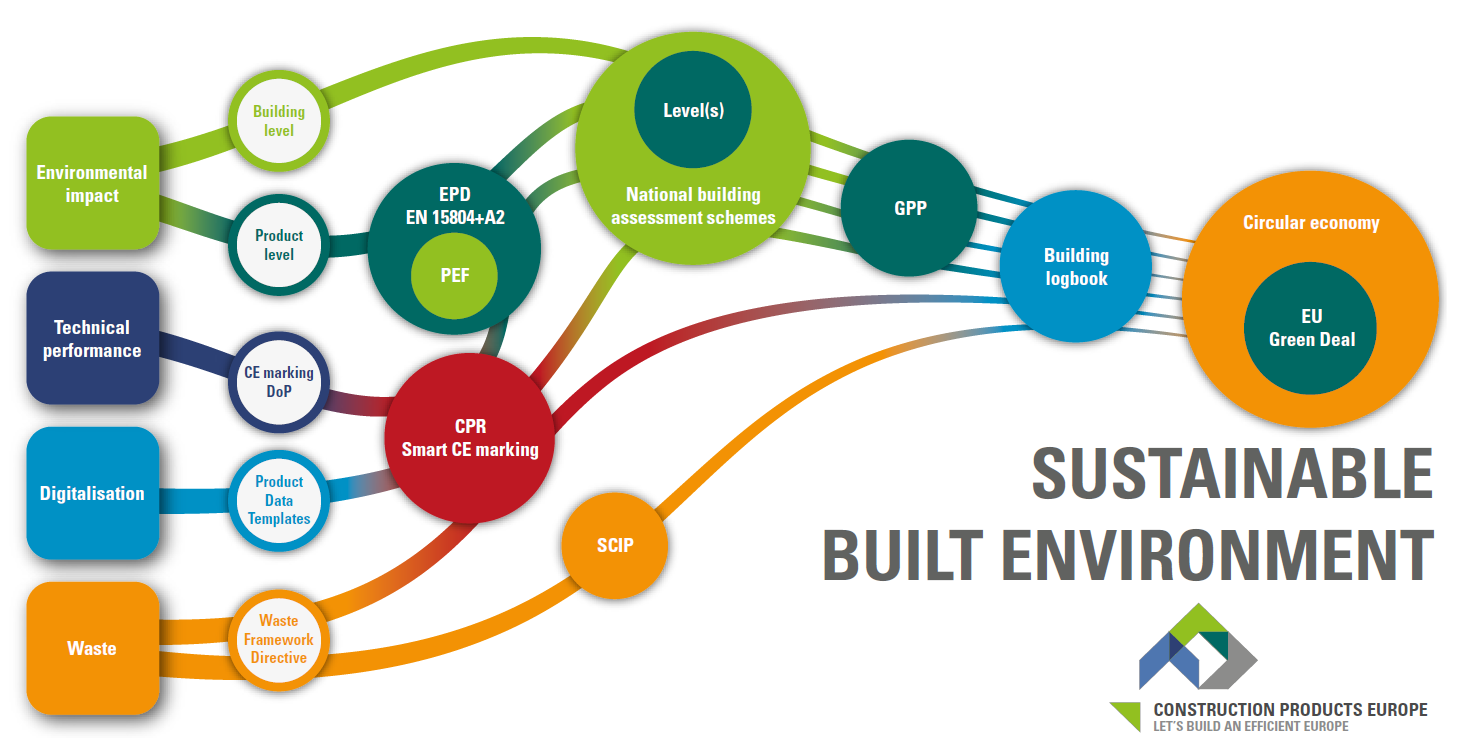 Sustainable built environment initiative